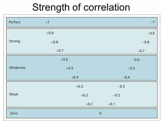 Метод корреляционного анализа