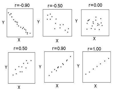 Результаты корреляционного анализа