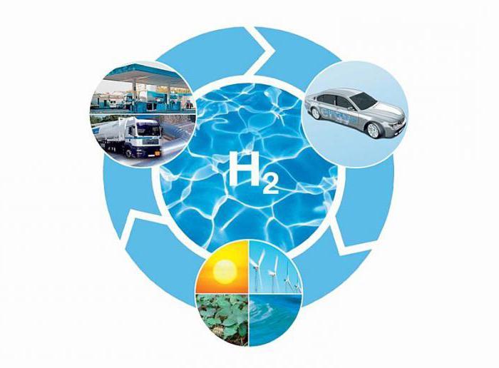 история открытия водорода