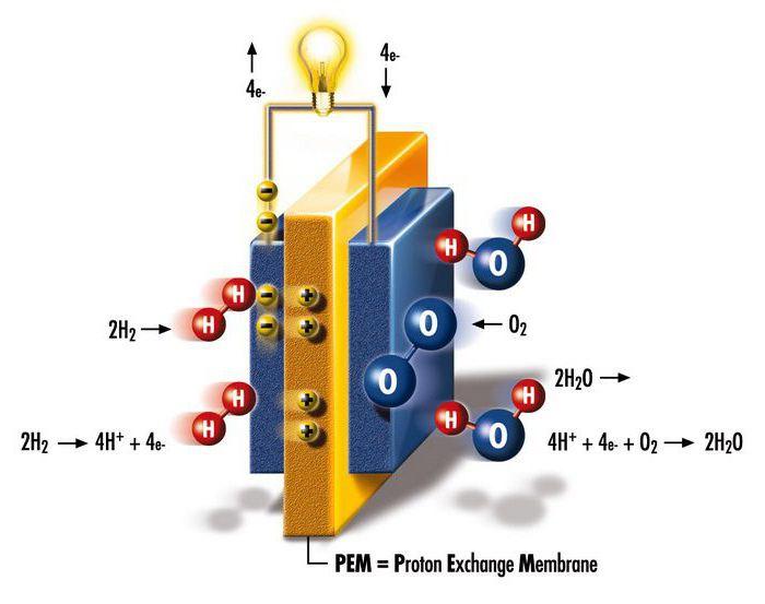 история открытия водорода кратко