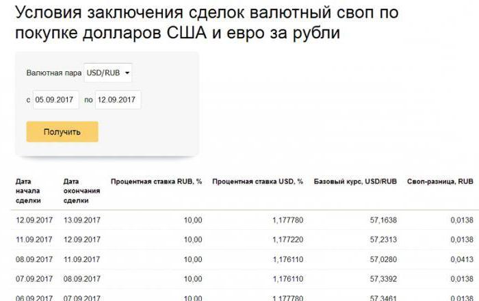 Лимит на рублевую ликвидность по валютному свопу