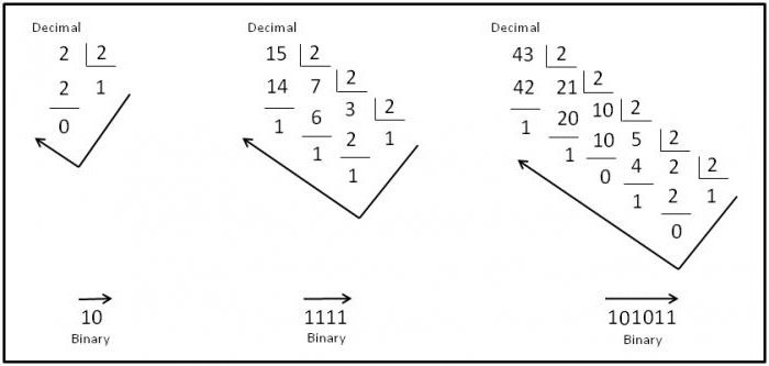 двоично десятичная система счисления