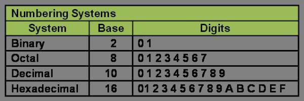 системы счисления перевод чисел