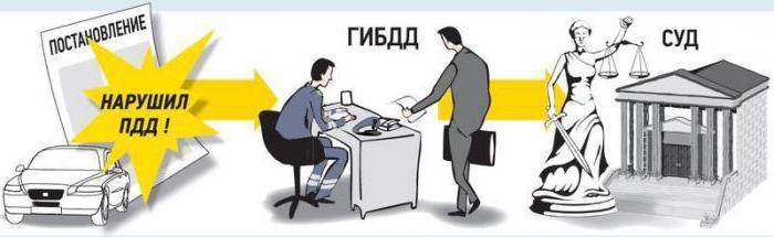 порядок обжалования постановления об административном правонарушении гибдд