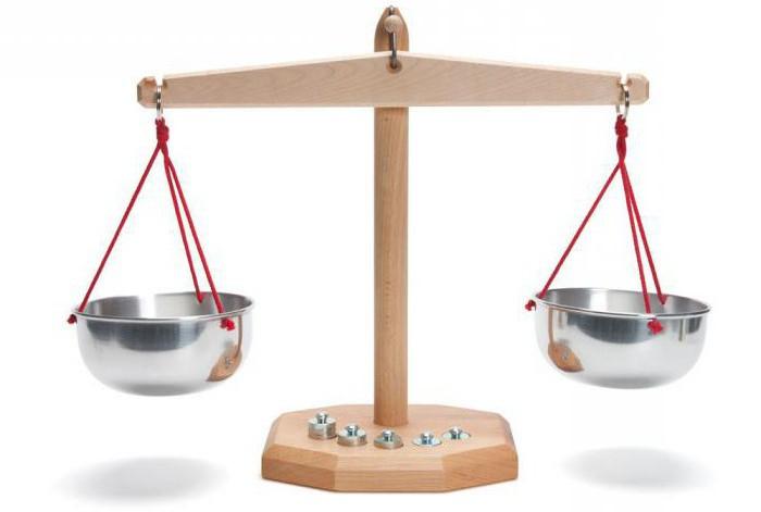 определение абсолютной и относительной погрешности измерений