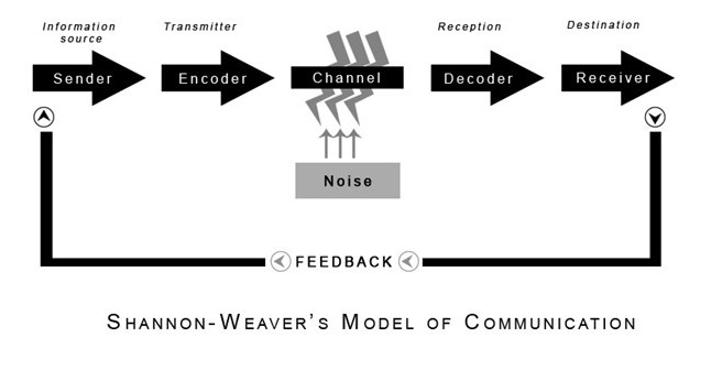the pros and cons of the shannon and weaver model An article in bell system technical journal called a mathematical theory of communication and also called as shannon-weaver model of communication this model is specially designed to develop the effective communication between sender and receiver.