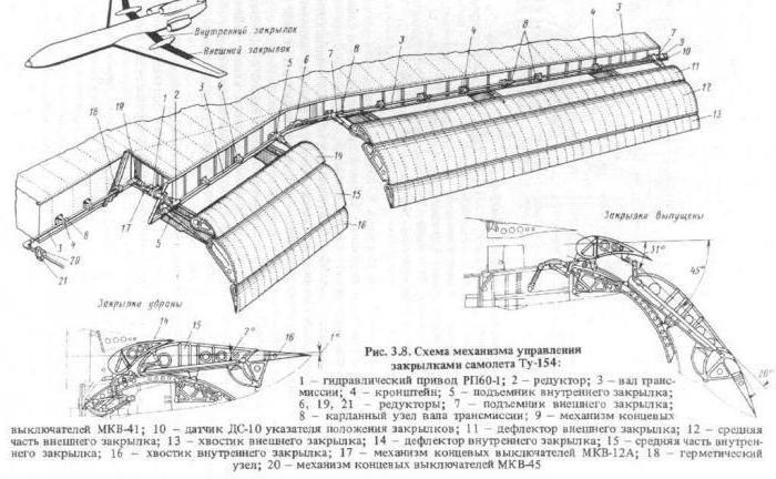 механизация крыла закрылки схема