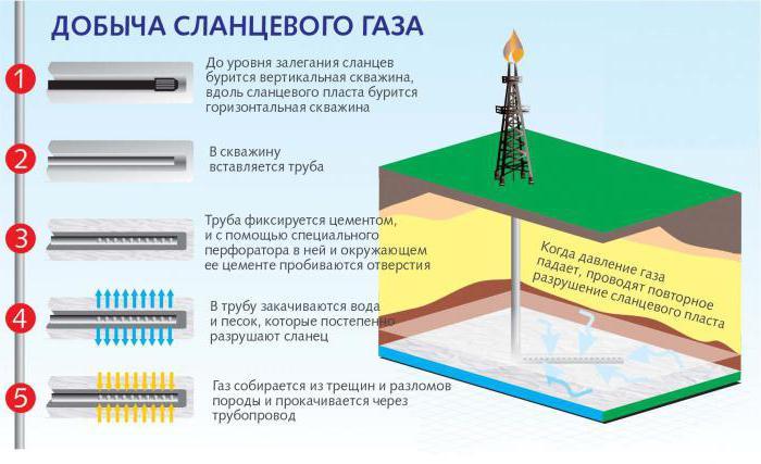 технология добычи сланцевой нефти