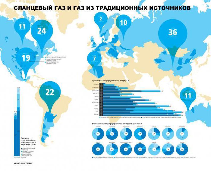 добыча сланцевой нефти в россии