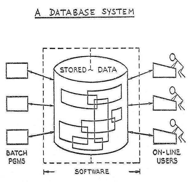 mysql select database