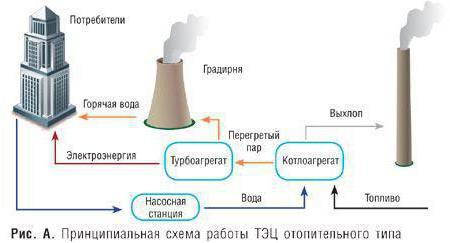 Схема тепловой электрической станции (тэс/тэц) | блог об энергетике.