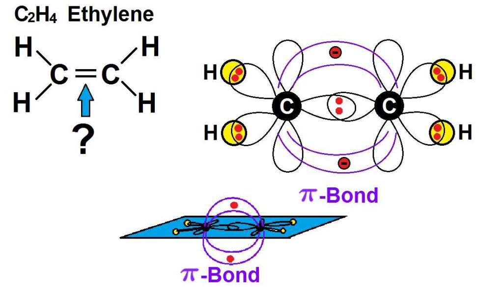связи в молекуле этилена