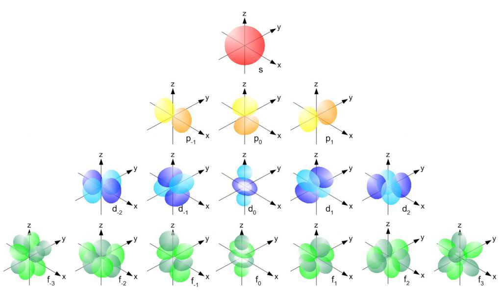какие бывают орбиты у электронов