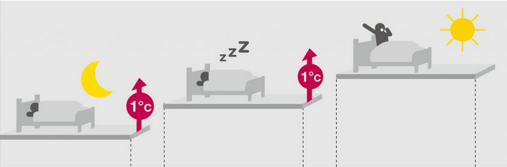Режим сна в кондиционере