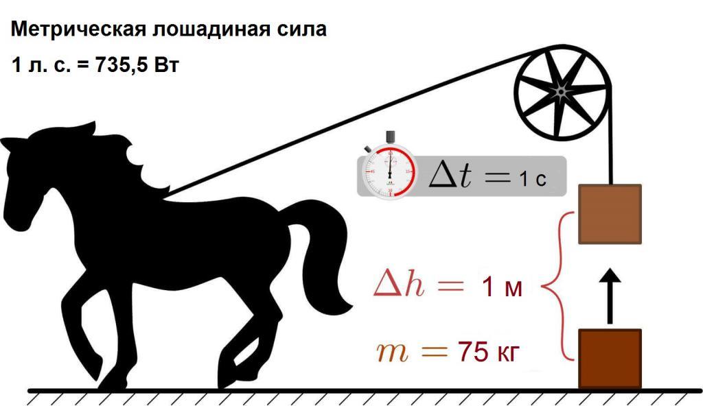 Расчет лс в метрической системе