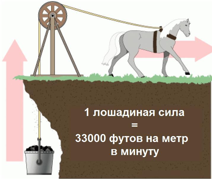Измерение лс в футах и фунтах, фото отредактировано