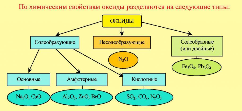 Типы оксидов