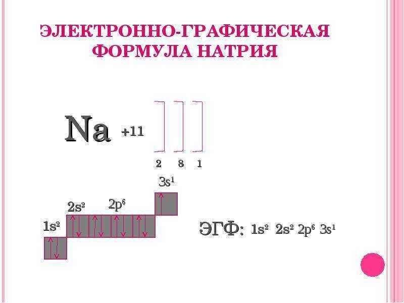 Электронно-графическая формула натрия