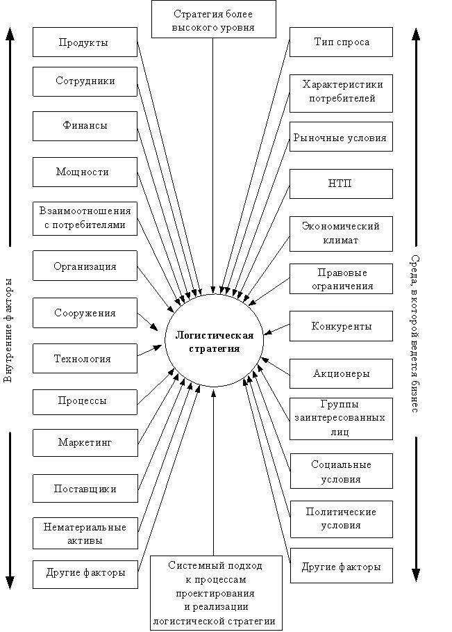 Факторы для формирования стратегии