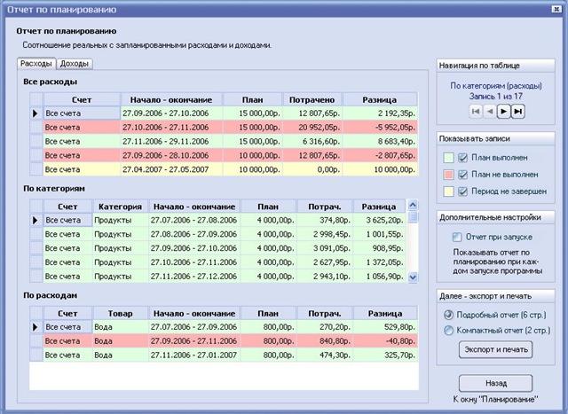 Программы для ведения домашней бухгалтерии