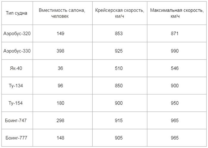 Значения скоростей некоторых моделей самолетов