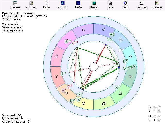 Космограмма с оппозицией