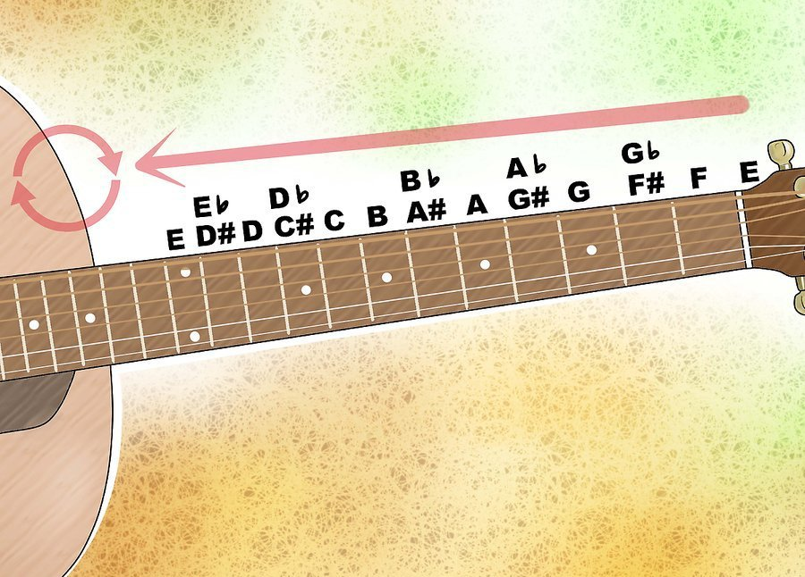 Все ноты на гитаре
