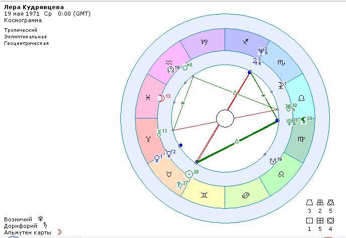 Космограмма звезд