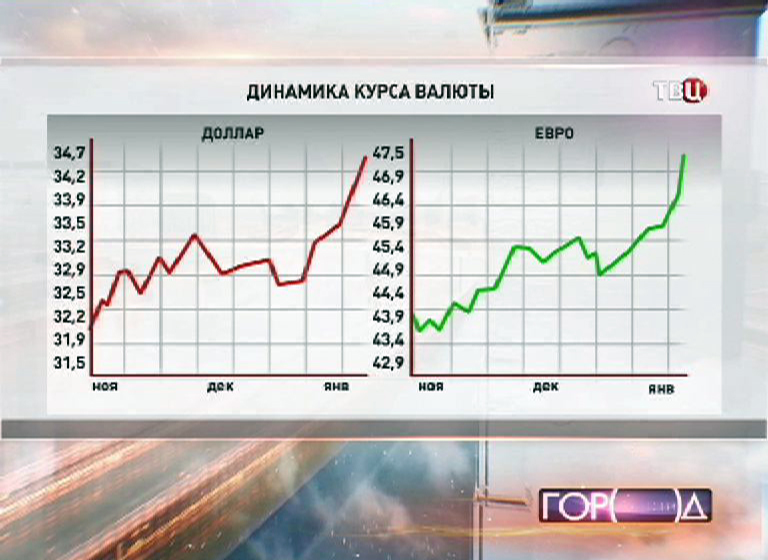 Динамика курсов ключевых валют