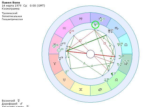 квадрат планет в космограмме
