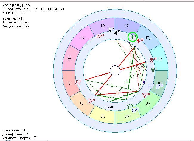 квадрат нептун солнце