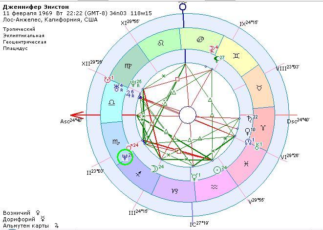 космограмма нептун солнце