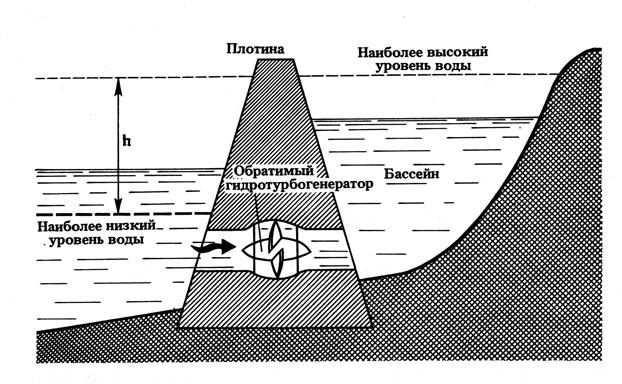 Пенжинская ПЭС: выработка электроэнергии