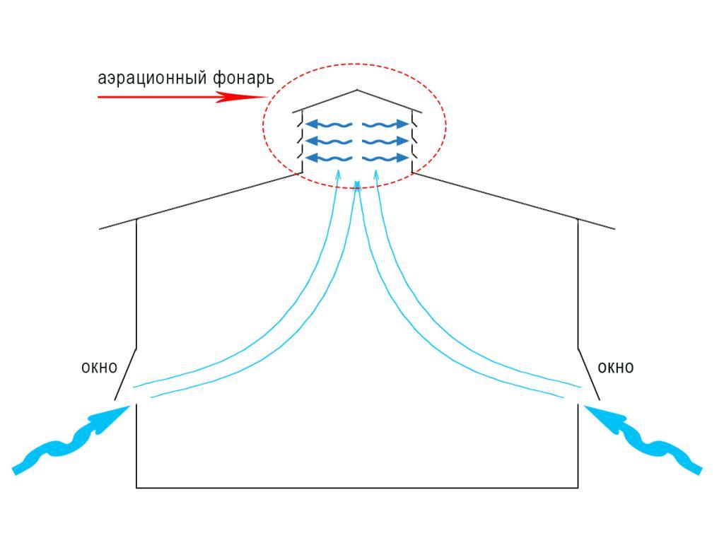 Принцип действия аэрационного фонаря
