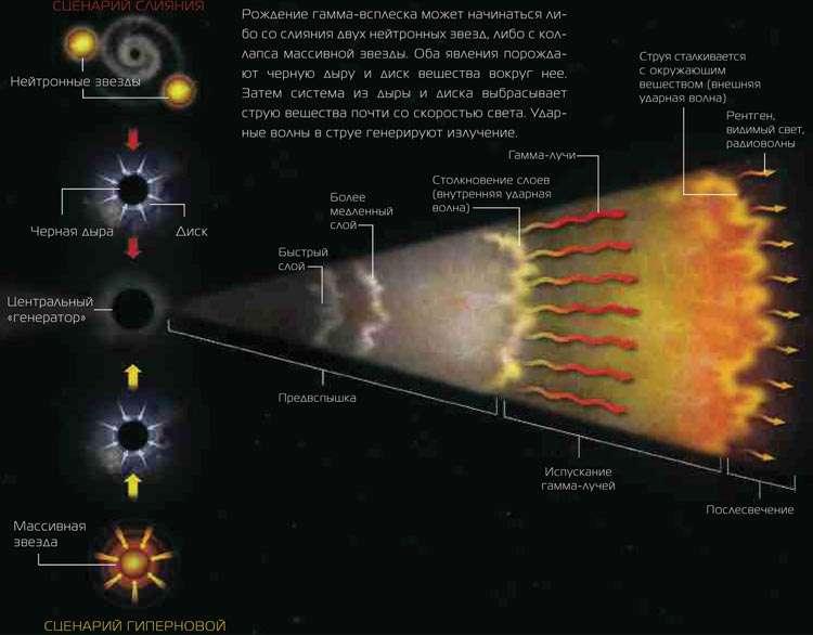 Происхождение и структура гамма-всплеска