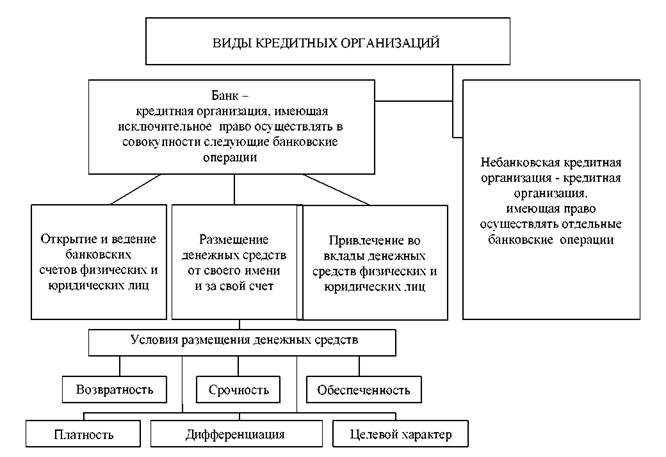 Виды организаций