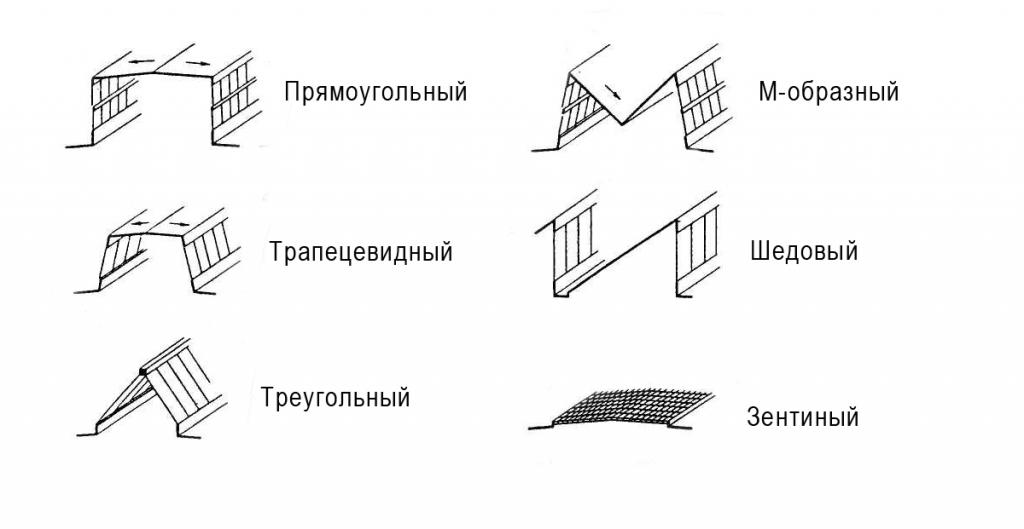 Типы профилей фонарей