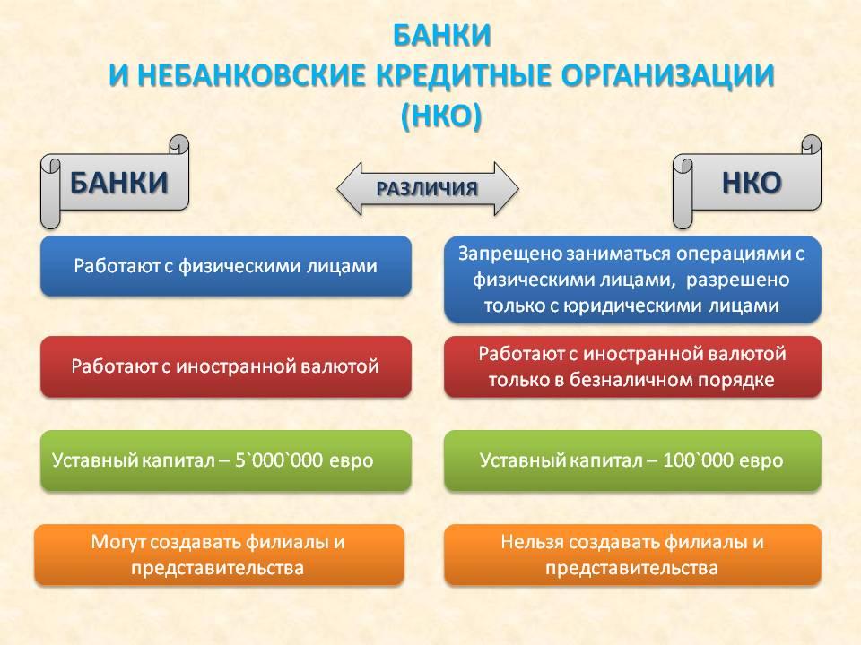 Банки и НКО