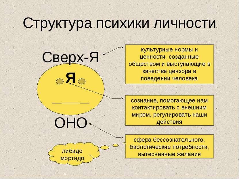 Методика Супер-Эго
