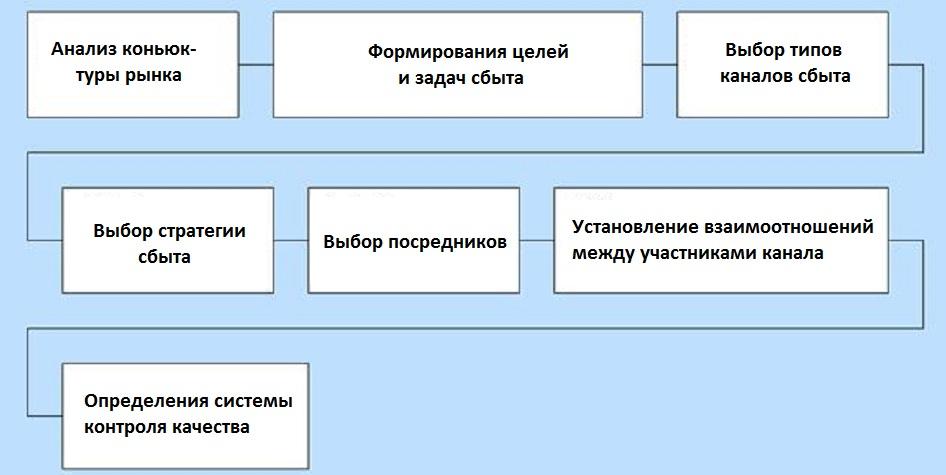 Алгоритм формирования стратегии сбыта.
