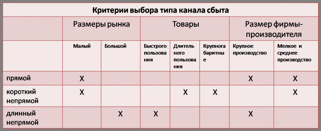 Критерии выбора типа канала сбыта