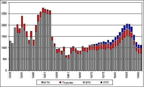 Статистика заключенных
