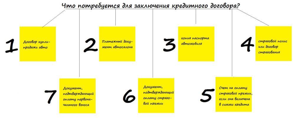 Документы для заключения кредитного договора