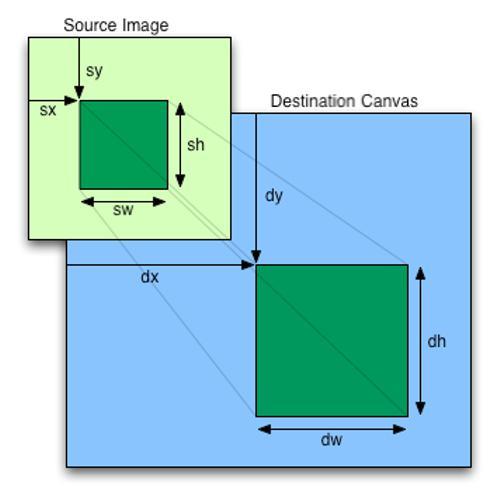 Изменение размера на JavaScript