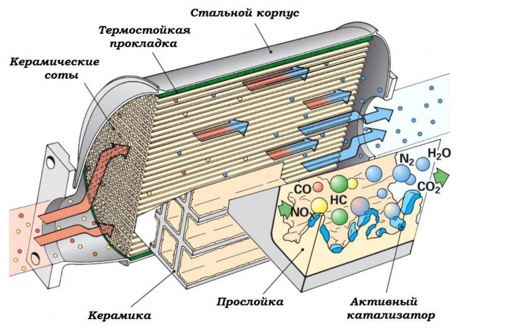 Конструкция катализатора