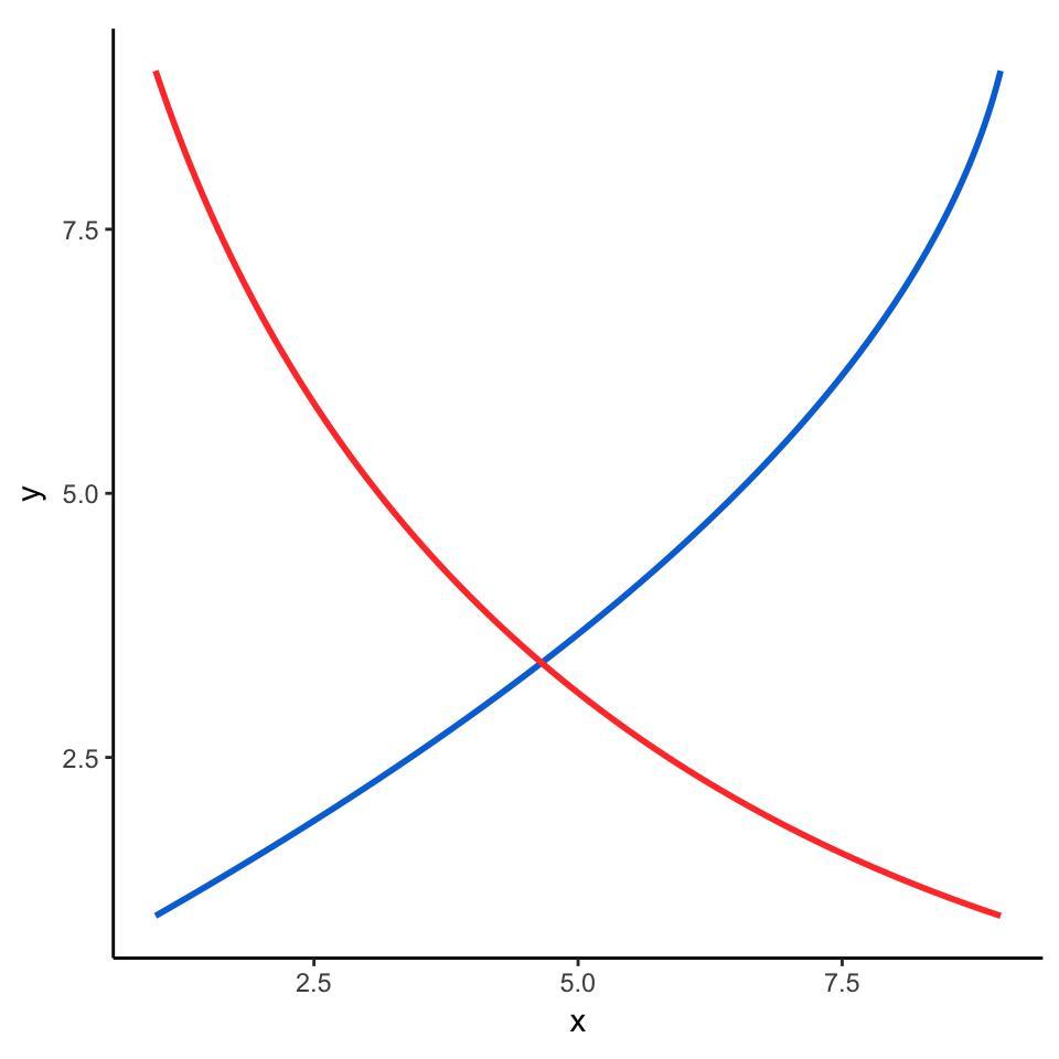 Графики спроса и предложения