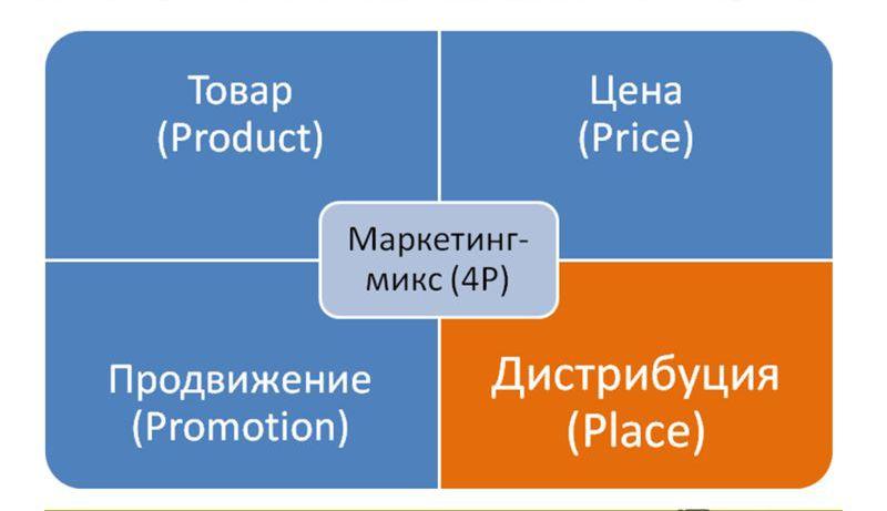 элементы микс-маркетинга