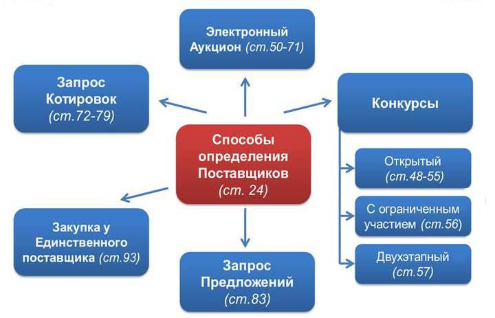 Виды торговых процедур