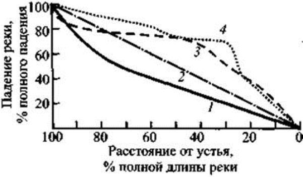 Продольные профили речных долин