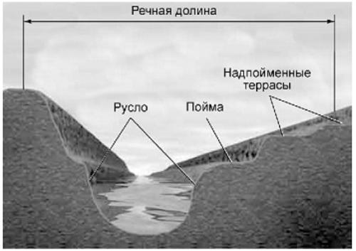 Схема поперечного профиля долины